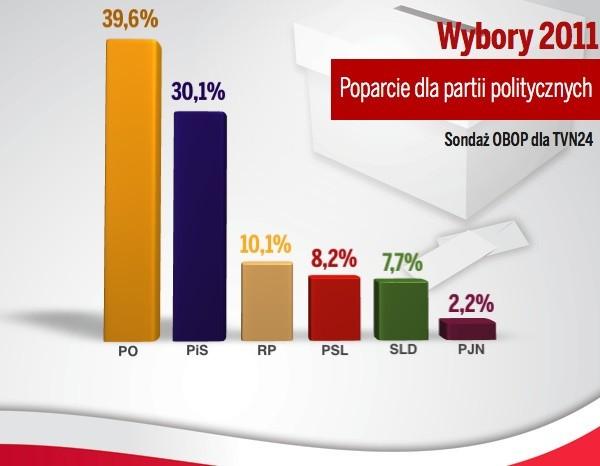 Sondaż TNS OBOP dla telewizji TVN i TVP