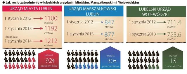 Lublin: Prezydent, marszałek i wojewoda zatrudniają coraz więcej urzędników