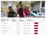Śląskie: Wybory samorządowe 2018, druga tura [WYNIKI, FREKWENCJA]