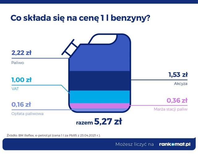 Eksperci portalu rankomat.pl przeanalizowali właśnie, co ma wpływ na koszt tankowania w Polsce, a także gdzie jest ono najdroższe. W raporcie RanKING porównali również, ile litrów paliwa mogą kupić mieszkańcy 28 krajów Europy za średnie miesięczne wynagrodzenie netto.
