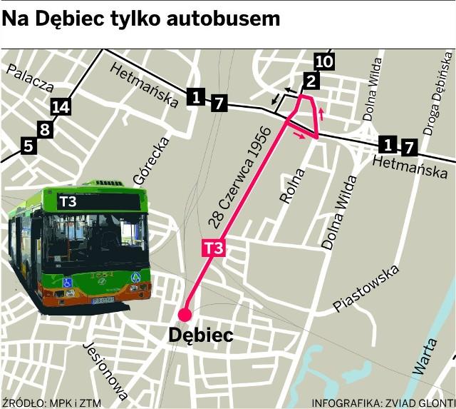 """Do dyspozycji mieszkańców Dębca przez niemal dwa tygodnie będzie tylko autobus """"za tramwaj"""""""