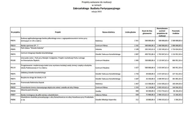 Budżet obywatelski 2015 w Zabrzu