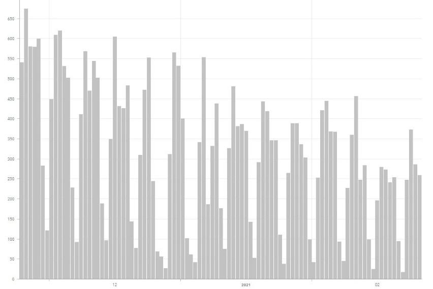 Liczba zgonów dzień po dniu