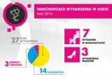 44 imprezy w Łodzi - maj pełen atrakcji!