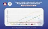 Nowe dane dla powiatu szczecineckiego i wykres epidemiczny (27.05)