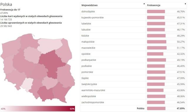 Frekwencja w wyborach prezydenckich 2020 - dane na godz. 17.00