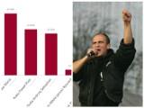Śląskie: Gdzie Paweł Kukiz zdobył najwięcej głosów? [TOP 10]