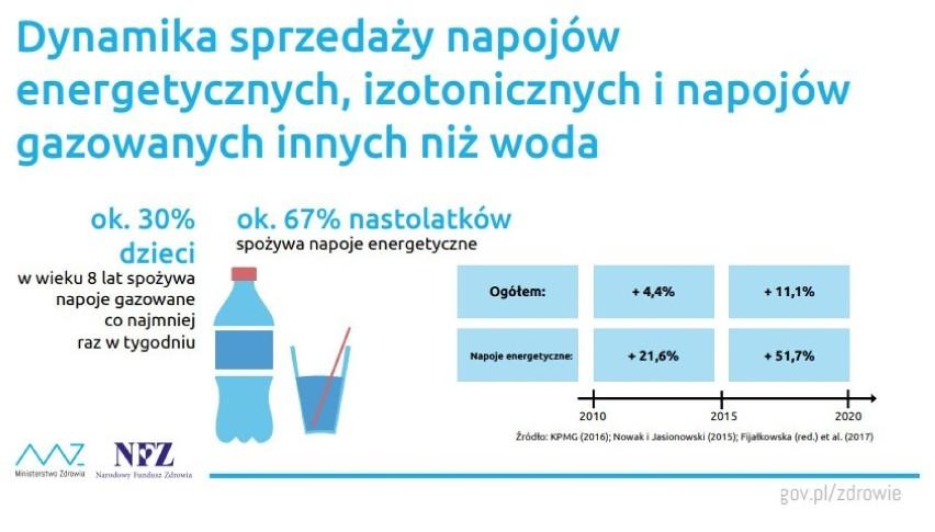 Aż 67 proc. nastolatków regularnie spożywa napoje...