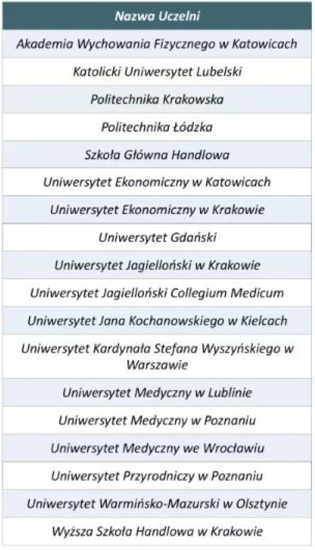 Oto wszystkie polskie uczelnie, mogące pochwalić absolwentami, którzy mają wśród swoich absolwentów z majątkiem przekraczającym 100 milionów euro.
