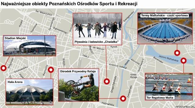 POSiR Poznań