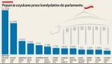 Oficjalne wyniki wyborów w okręgu sieradzkim. PiS bierze 7 mandatów