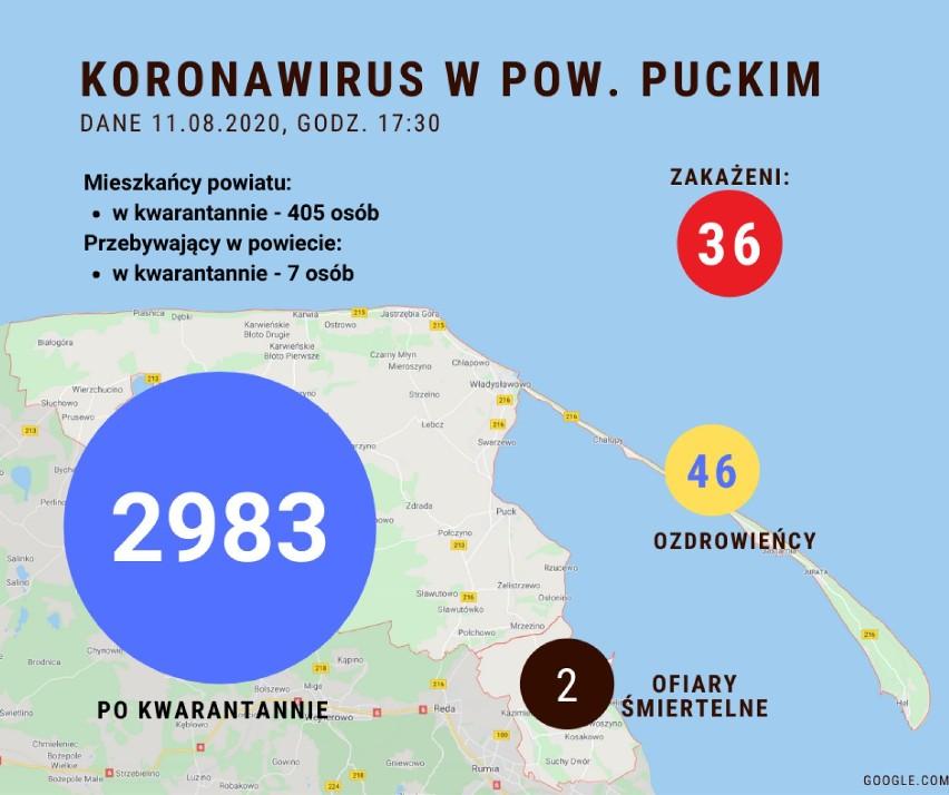 Sytuacja koronawirusowa w powiecie puckim - 11 sierpnia 2020