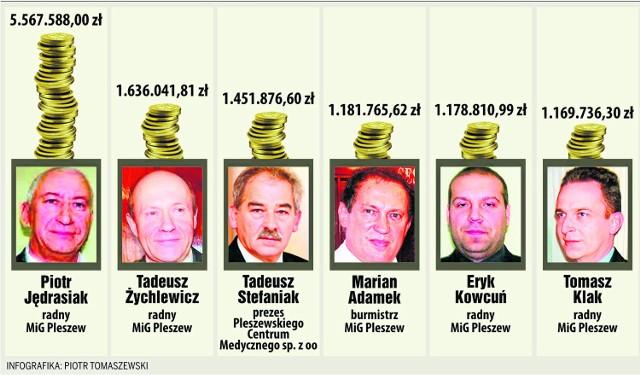 Usługi kojarzeń milionerów