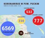 Koronawirus: raport z powiatu puckiego. Poniedziałek, 26 października. 28. osób dołączyło do grona chorych na COVID-19