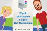 Budżet Obywatelski Województwa Małopolskiego. Znamy wyniki głosowania