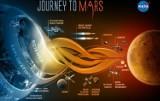 Najnowszy raport kwestionuje bezpieczeństwo planu dotarcia na Marsa NASA