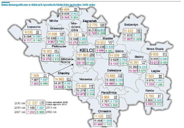 Zbadaliśmy sytuację demograficzną w Kielcach i powiecie kieleckim. Ludzie opuszczają miasto, ale niekoniecznie wyprowadzają się do gmin