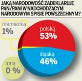 Sondaż na zlecenie DZ: aż 46% badanych chce zadeklarować narodowość śląską