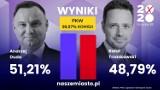Wybory prezydenckie. Duda wygrywa w powiecie suskim