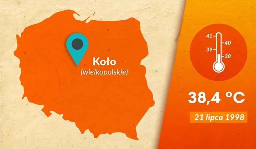 Koło: 38,4 °CWysokie tempoeratury były odczuwalne w Polsce...